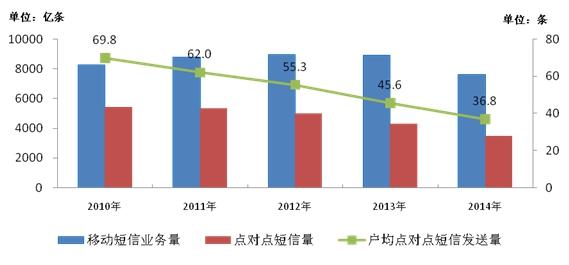 工业和信息化部发布2014年通信运营业统计公报