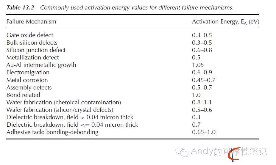 可靠性加速寿命测试_Arrhenius 模型&Ea(激活能)取值