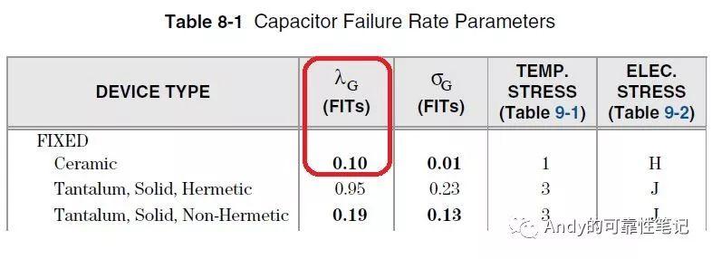 MTBF预计标准(SR332 Issue3)详解
