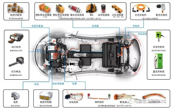 SRE 沙龙系列:汽车电子发展机会和零失效率挑战