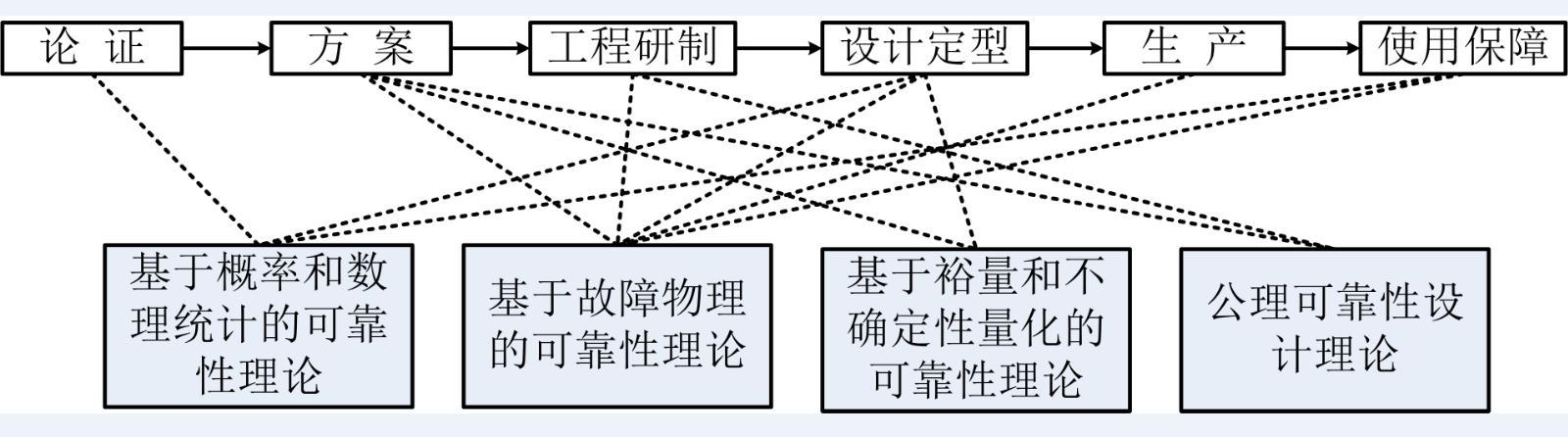 可靠性基础理论综述
