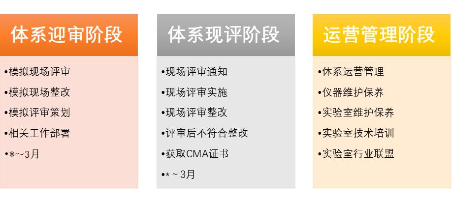 实验室CMA认证流程