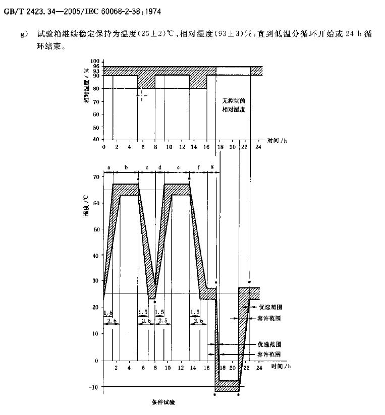 IEC60068-02-38中,为什么低温段(25℃以下)湿度不控制?